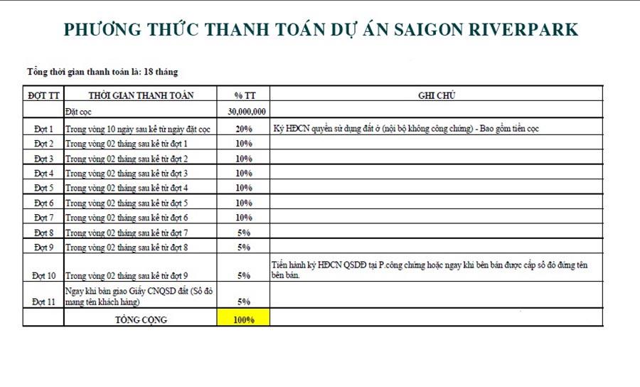 Phương thức thanh toán dự án đất nền Saigon Riverpark Long An