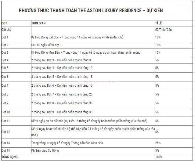 Lịch thanh toán dự án căn hộ biển The Aston Luxury Nha Trang