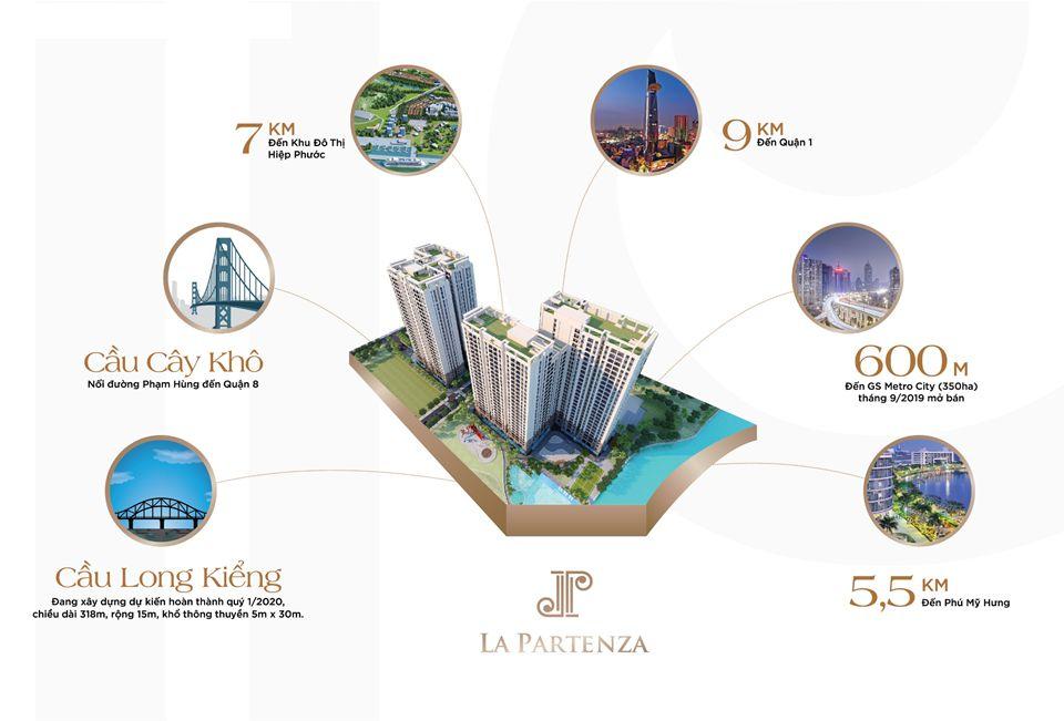 Hệ sinh thái tiện ích ngoại khu dự án căn hộ La Partenza nhà bè