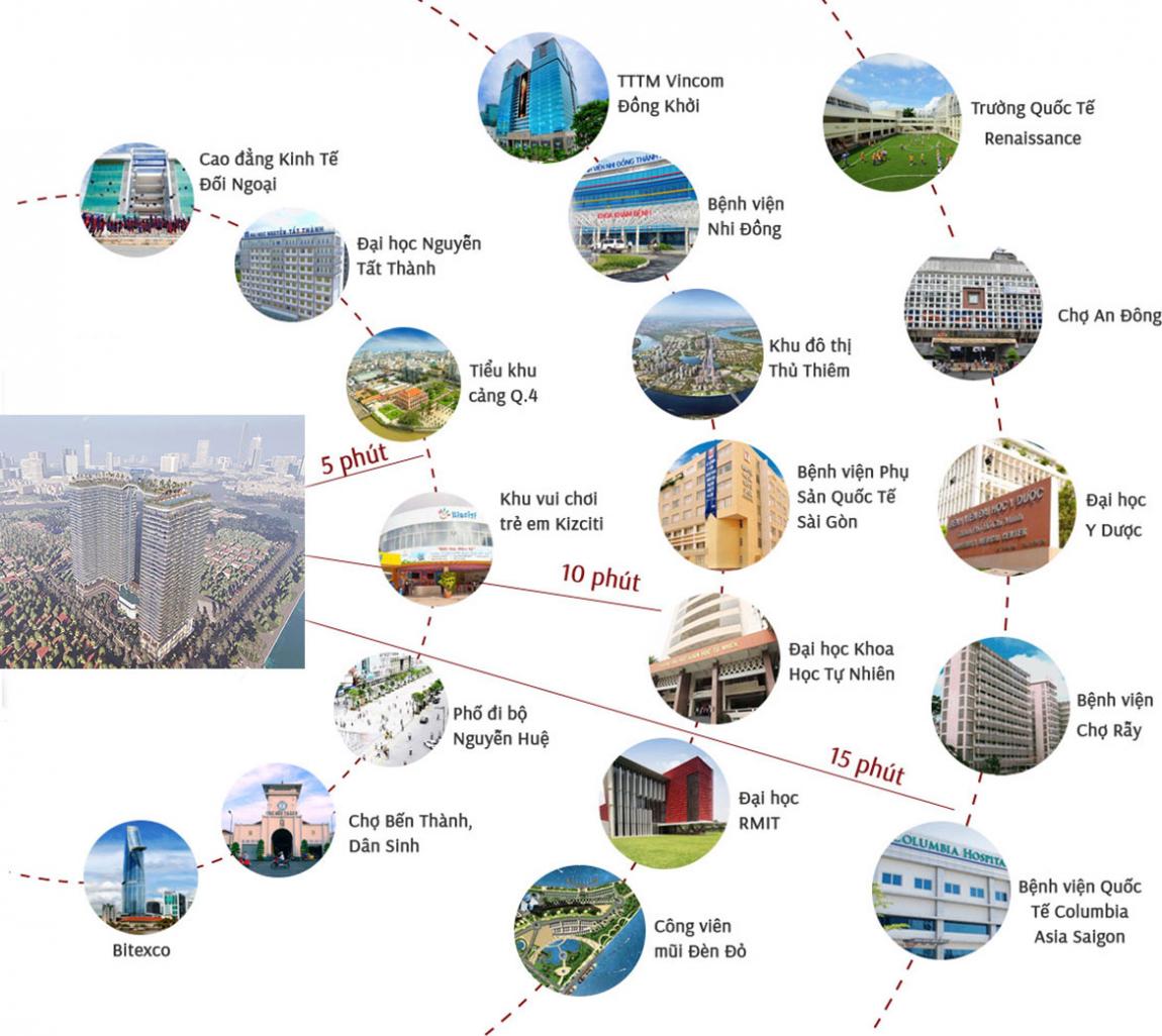 Hệ sinh thái tiện ích ngoại khu đa dạng hiện hữu xung quanh khu căn hộ cao cấp Sunshine Horizon Quận 4